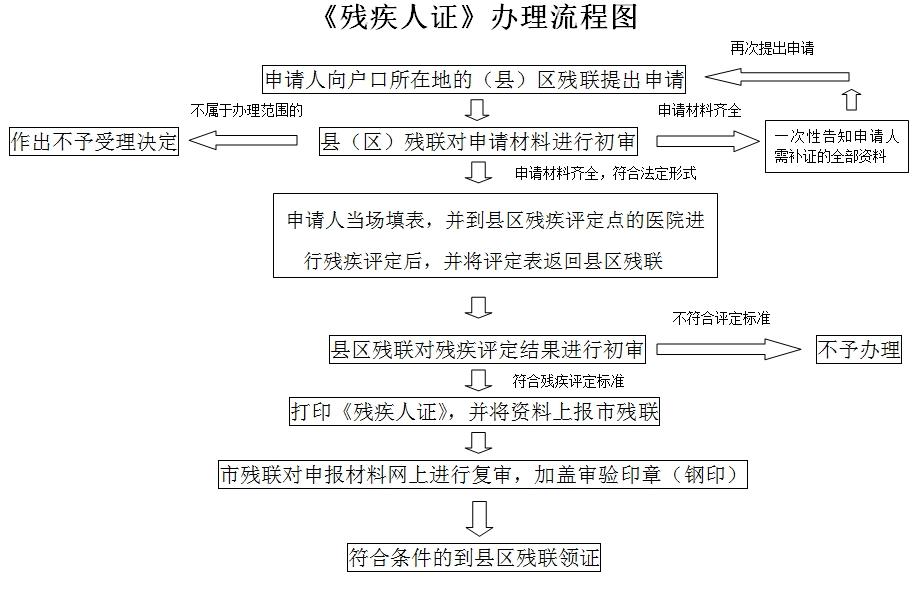 残疾证办理流程图.jpg