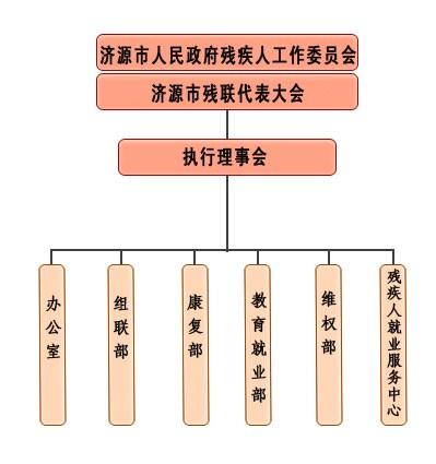 图为残联组织机构