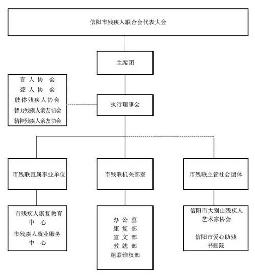 图为 市残联组织构架