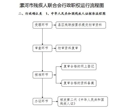 图为中华人民共和国残疾人证核准流程图