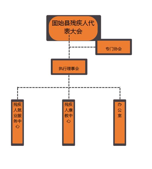 图为组织架构