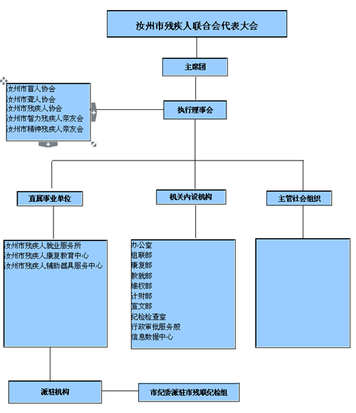 图为汝州市残联组织构架