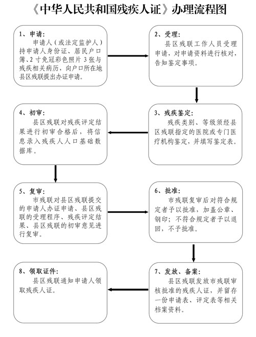 图为中华人民共和国残疾人证办理指南(修改后上网发布)_页面_3