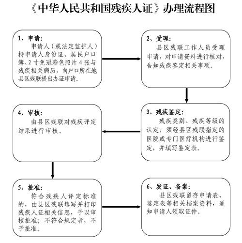 图为 2018中华人民共和国残疾人证办理指南(修改后上网发布)_页面_3
