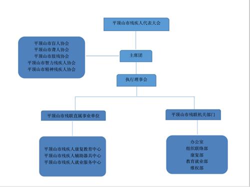 图为:平顶山市残联组织架构图