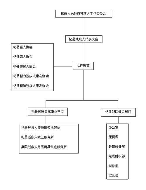 图为杞县残联工作结构