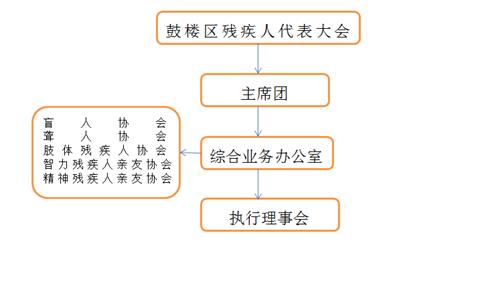 图为:鼓楼区残联组织架构