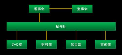 图为 : 组织架构